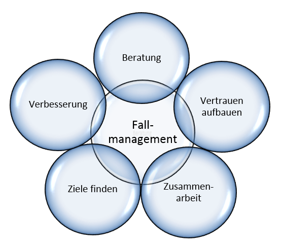 Symbolbild Fallmanagement